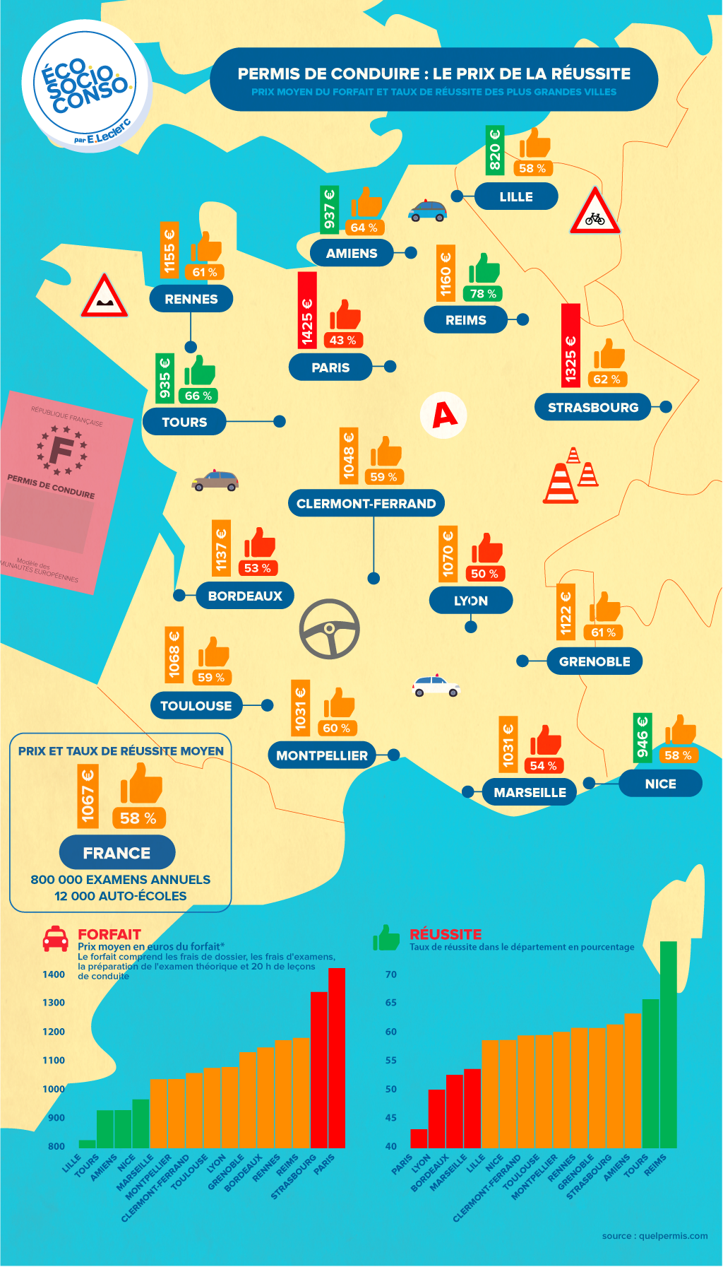 Carte de France avec les taux de réussite et prix du permis de conduire des auto-écoles